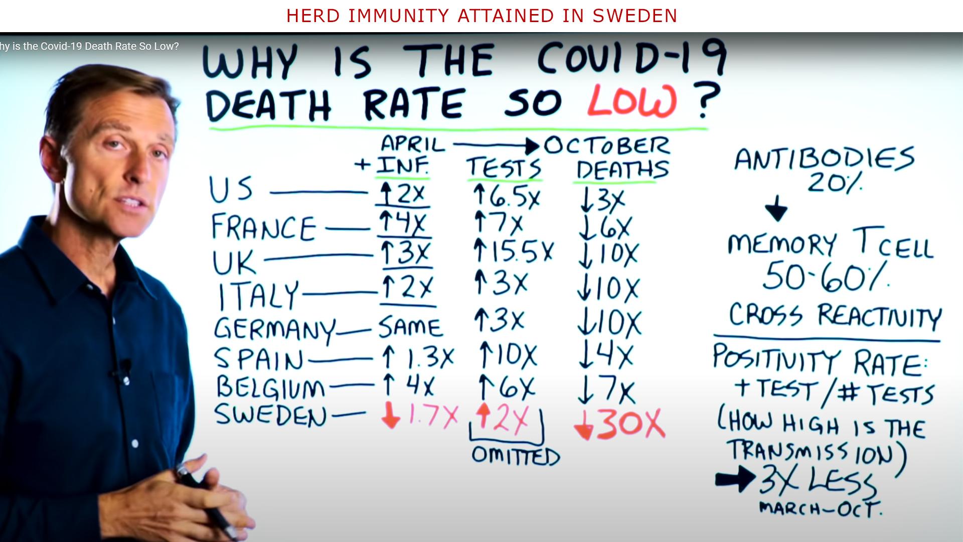Herd immunity attained in Sweden?